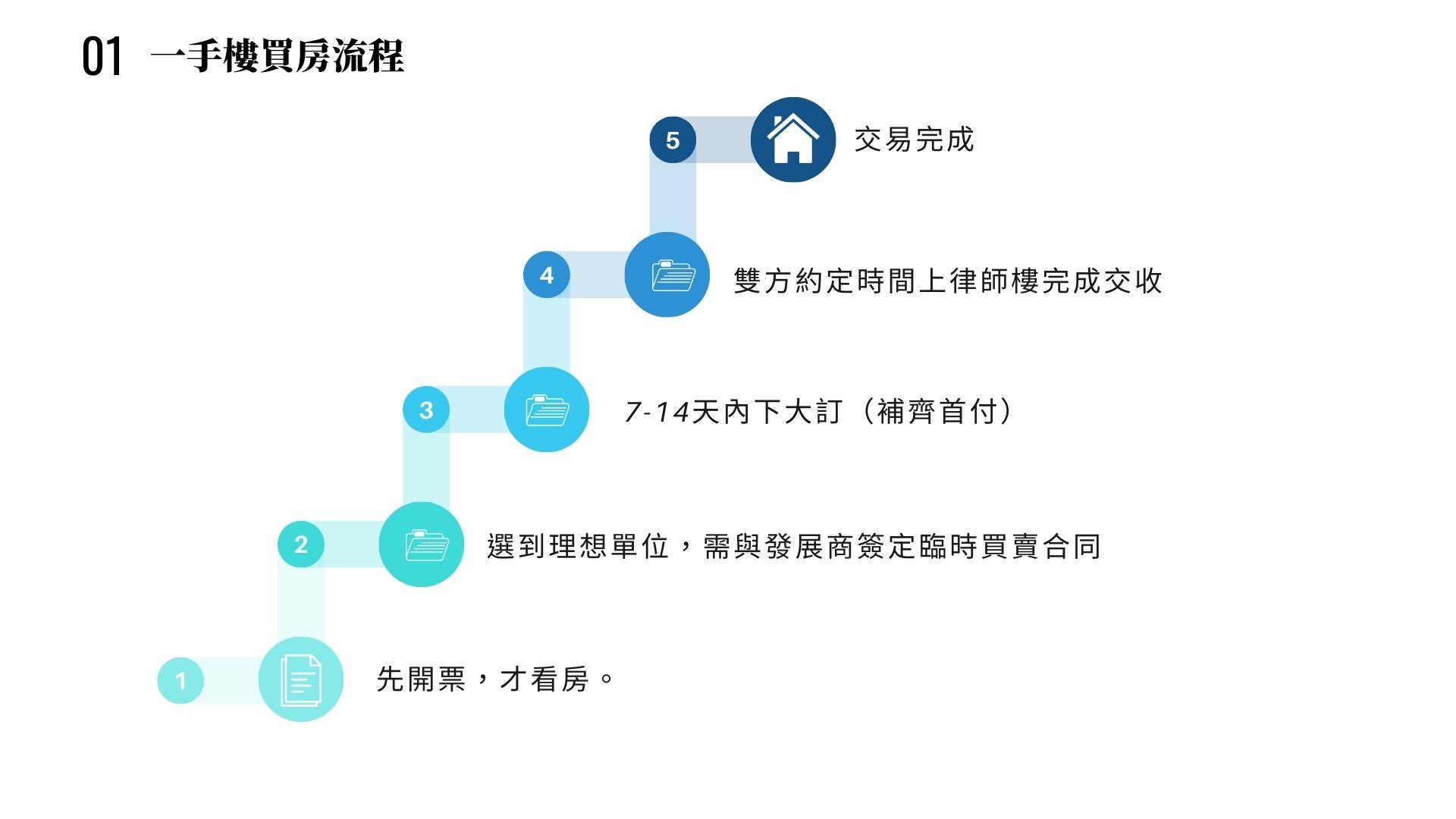 11 2 Southern Land 南國工程
