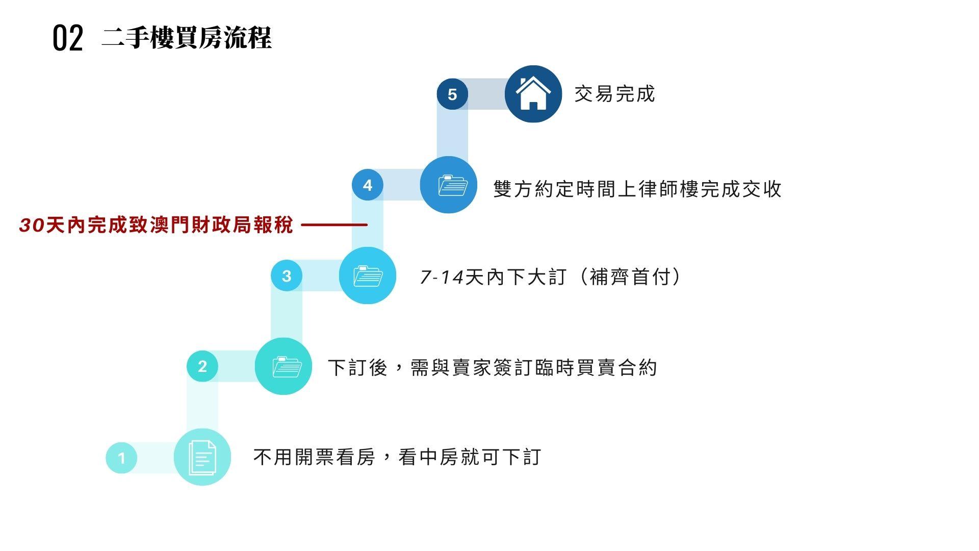 12 3 Southern Land 南國工程